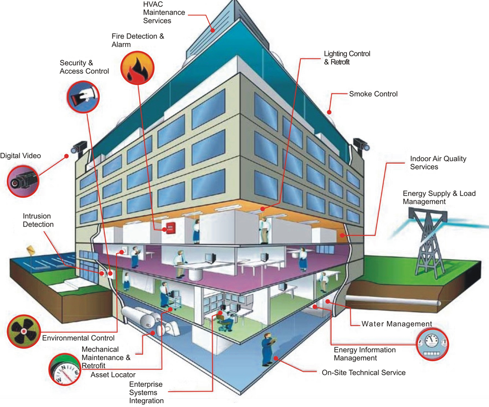 building management system wiring diagram building electrical systems  building electrical systems