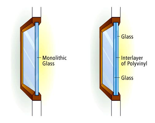 Basically there are 3 types of glass construction for Types of window panes