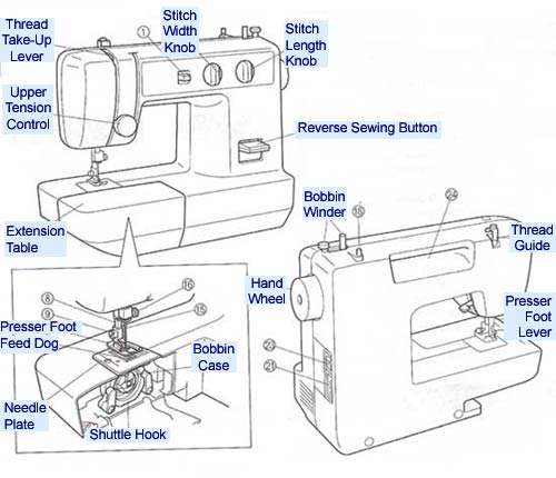 Qureshi University Advanced Courses Via Cutting Edge Technology Gorgeous Parts Of The Sewing Machine